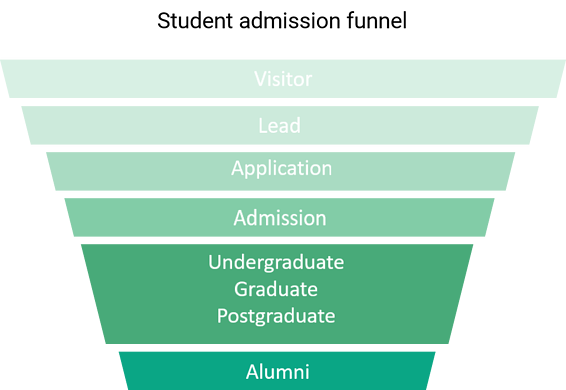 Student admission funnel graph in green, student life cycle stages