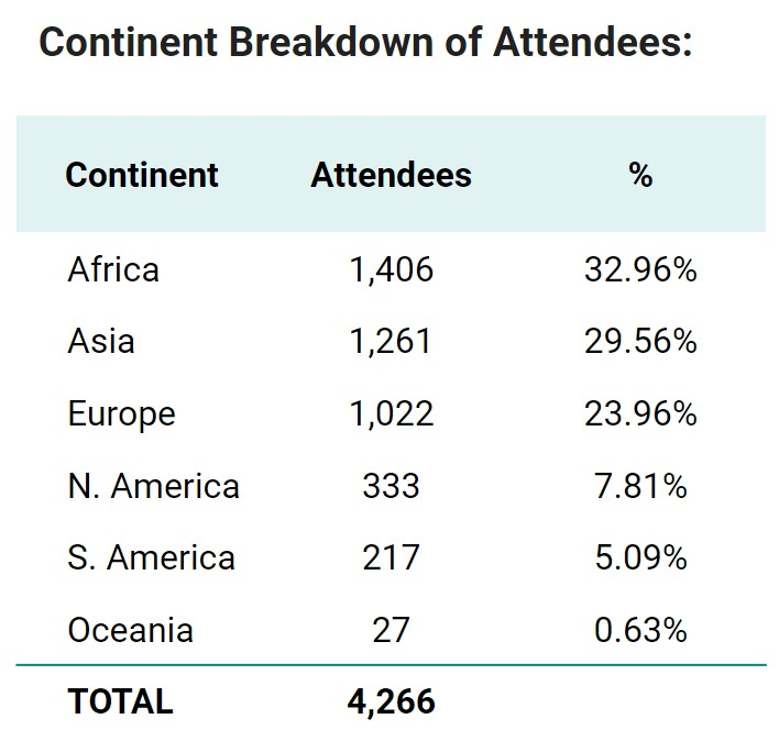 continents-of-attendees