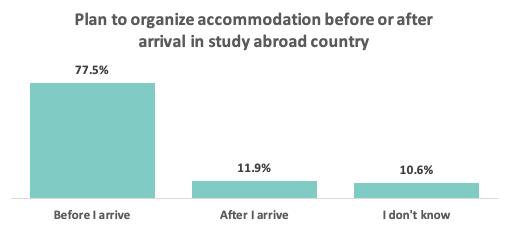 Plan to organize accommodation