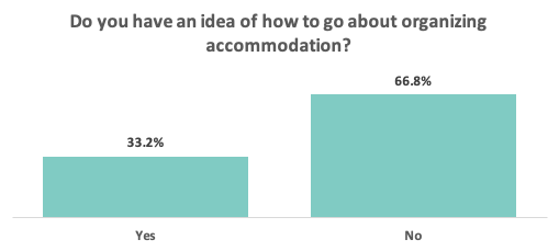 Idea of how to organize accommodation