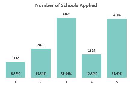 number of schools 1
