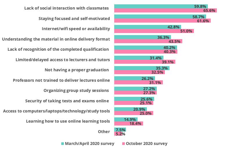 main concerns with online studies