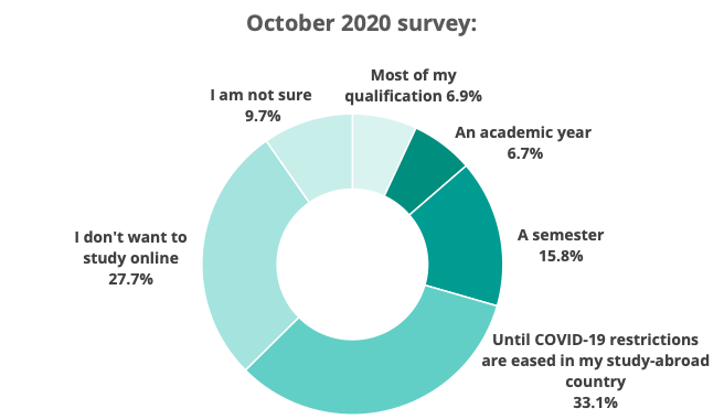 oct-how long prepared to study online