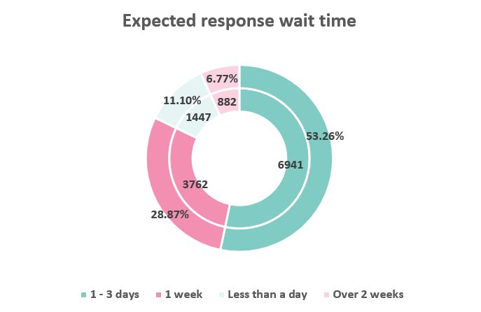 Expected response wait time