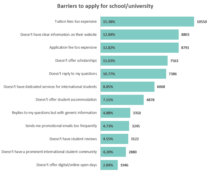 Barriers to apply for school/university