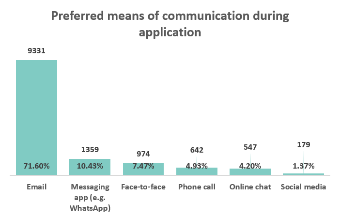 Preferred means of communication during application