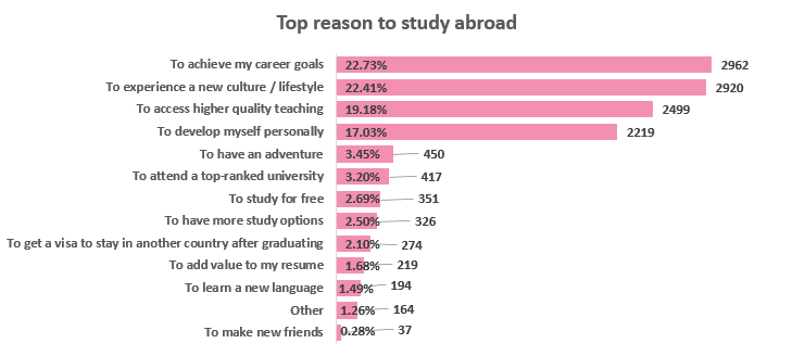 Top reason to study abroad