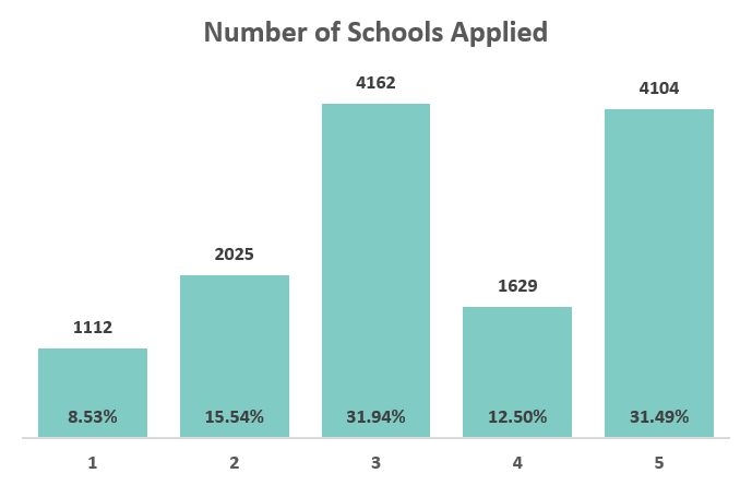 Number of schools applied