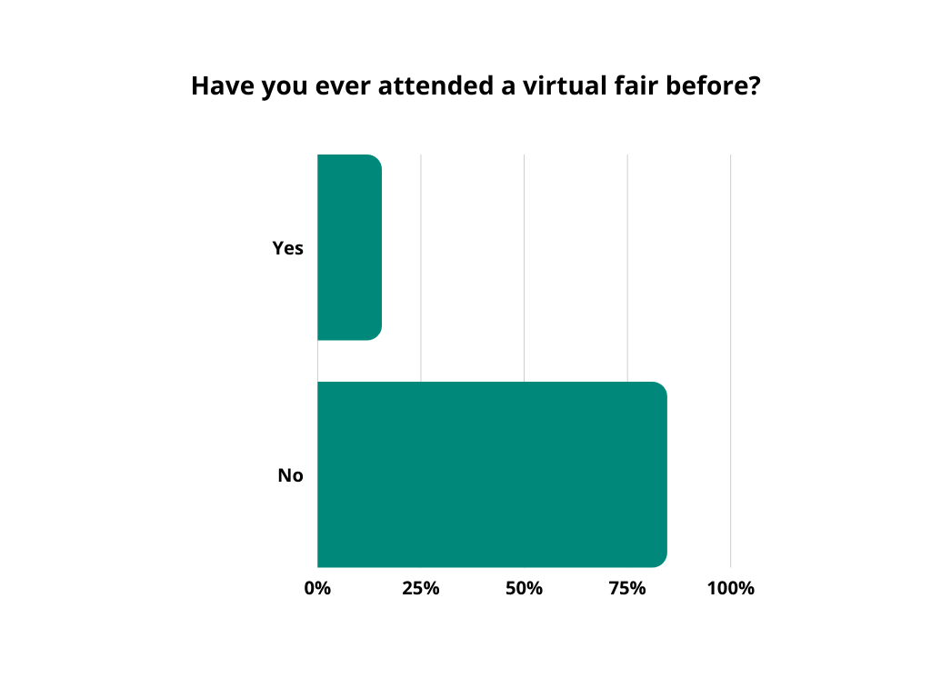 graph-have you ever attended a virtual fair