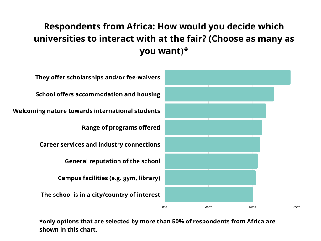 graph-how to decide which universities to interact with - respondents from Africa