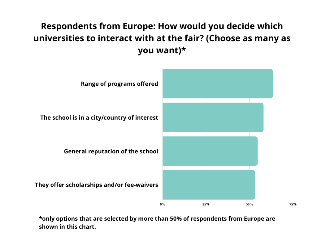graph-how to decide which universities to interact with - respondents from Europe