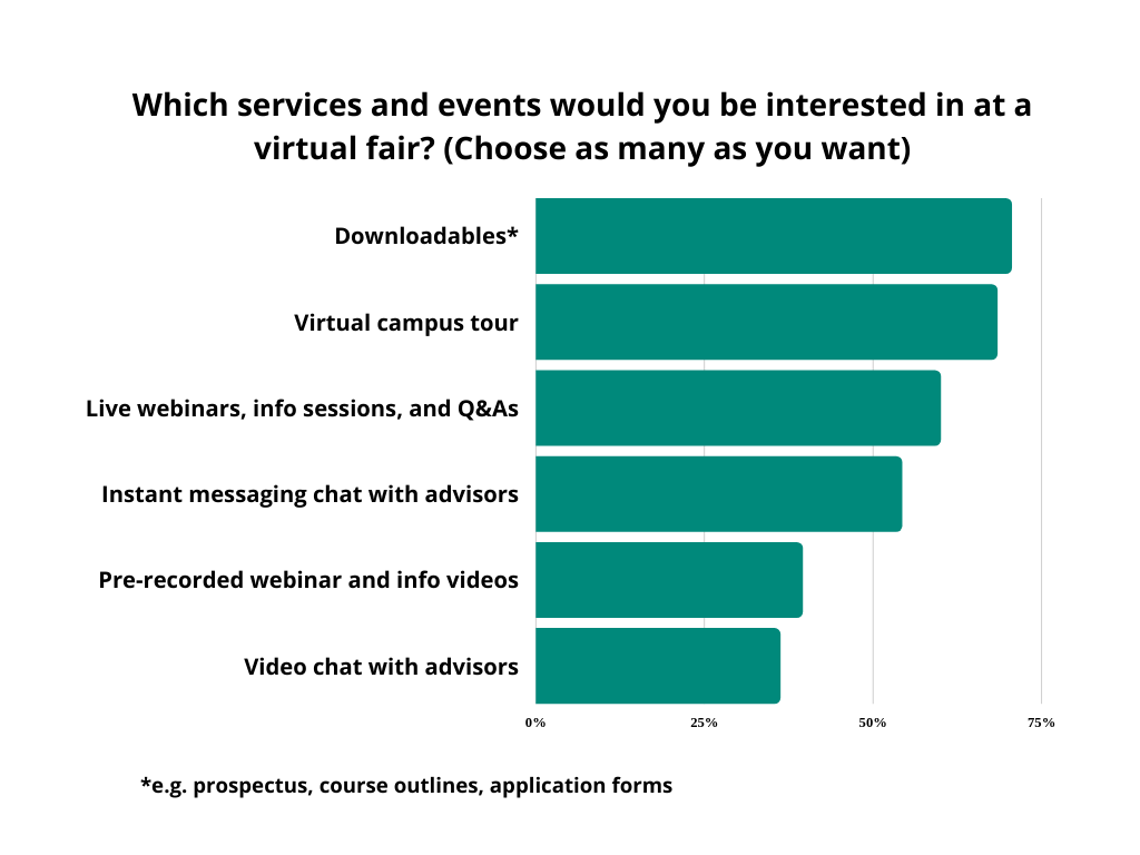 graph-services and events interested in at a virtual fair