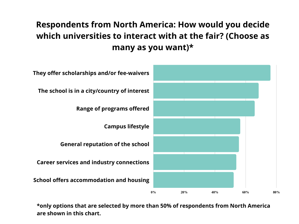 graph-how to decide which universities to interact with - respondents from North America