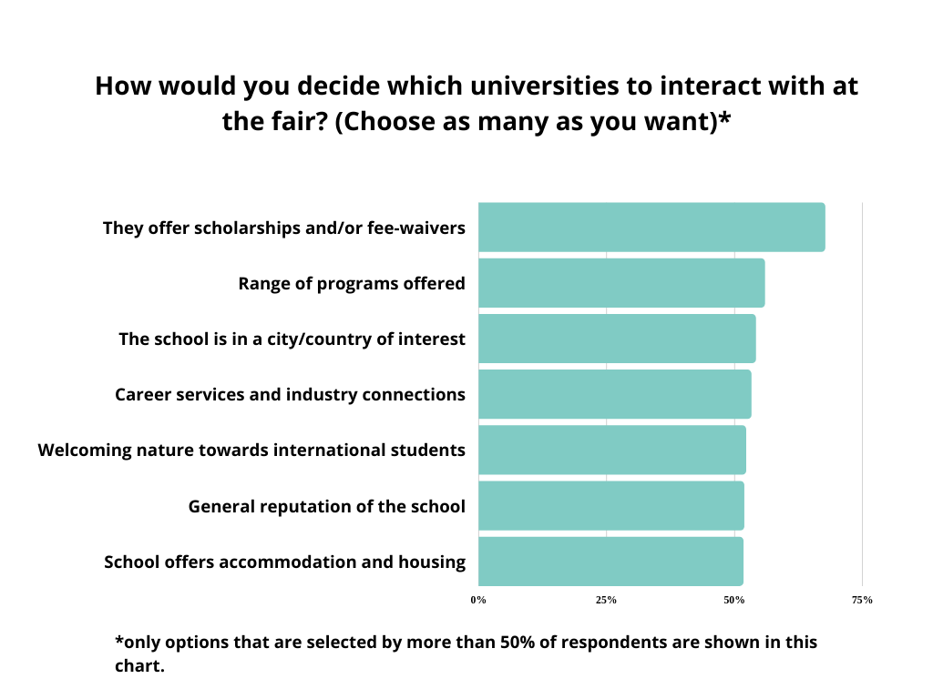 graph-how to decide which universities to interact with