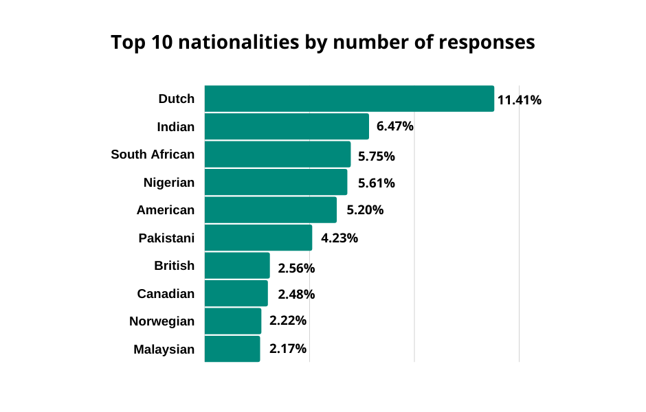 nationality-by-response